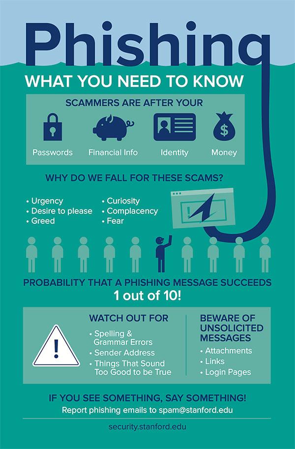 Phishing Prevention infographic